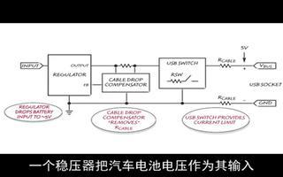 为汽车配备提供VBUS电流的USB接口
