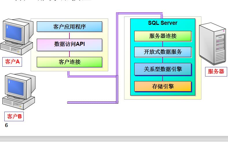 數據庫教程之SQL Server數據庫管理的詳細資料說明
