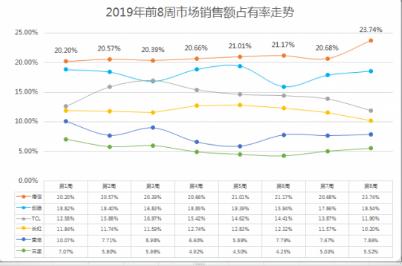 海信电视逆势而上 2019开年大卖占有率突破23...
