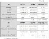 瑞丰光电发布了2018年业绩快报 公司营业利润及净利润均有所下降