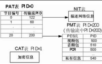 复用器的原理及MPEG-2传输流的简要介绍资料说明