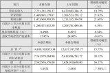 利亚德光电股份有限公司2018年度业绩快报