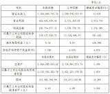 全志科技發布2018年度業績快報,公司營收13.65億元