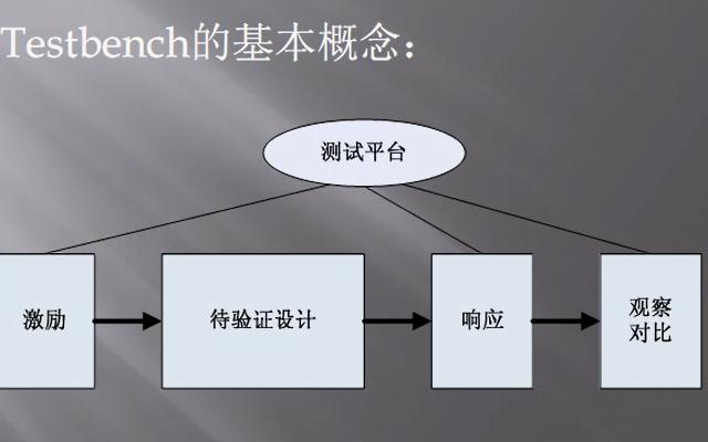 FPGA教程之简单的Testbench设计的详细资料说明