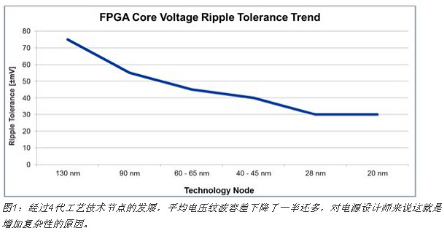 FPGA电源系统设计师面临的设计复杂性和不确定性...