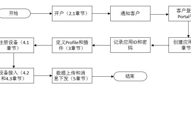 中国电信物联网开放平台NB-IoT模组对接指导书免费下载