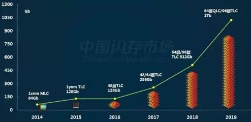 2018年全球SSD出货量突破2亿台大关 普及率有望再上一个台阶