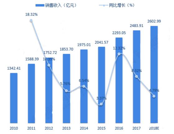 新增长点兴起 连接器市场未来可期