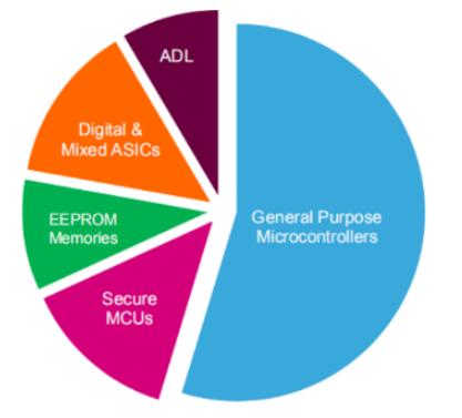 关于MCU竞争及发展格局详解