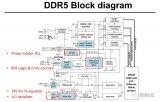 SK Hynix详细介绍自家基于DDR5规范的同步DRAM芯片