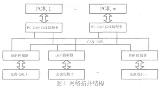 如何使用DSP和CAN进行电机同步控制系统与通信的资料说明