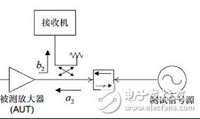 通信系统中射频与天线阻抗匹配的调试方法