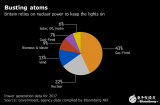 英国的核电复兴计划该如何实行