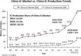 2018年中国的IC生产额,占其1,550亿美元...