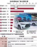 长期扶持纯电动汽车行业的中国政府将在2020年取消补贴