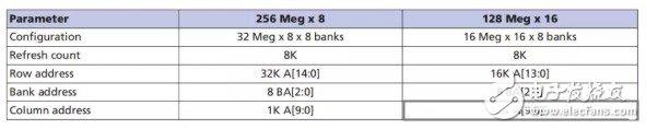 基于Digilent介绍DDR3和mig