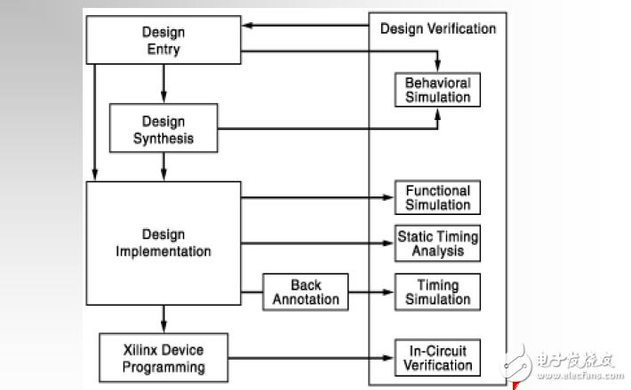 Xilinx ISE设计流程简介的详细视频教程资料说明