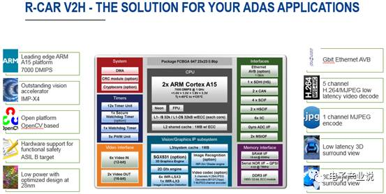 Chip manufacturers for ADAS understand the main product lines and