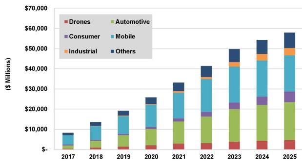 3D成像传感器和硬件子系统市场到2025年将实现579亿美元的增长