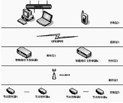 以物联网嵌入式技术为基础的LED路灯智能控制设计详解