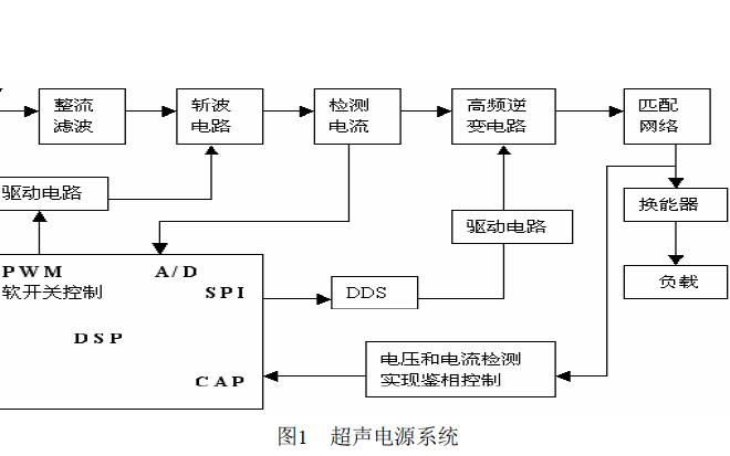 如何使用DSP进行大功率超声电源的研制设计说明