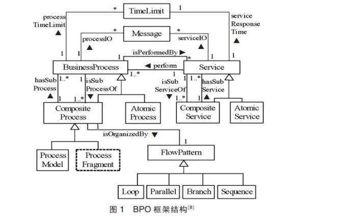 如何使用SOA进行汽车软件本体的研究