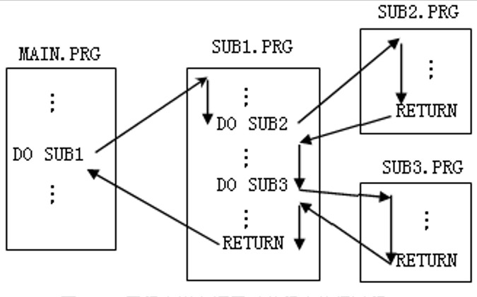 Visual FoxPro程序設計教程之結構化程序設計的詳細資料說明