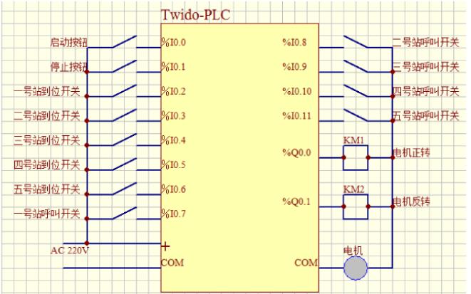 如何進行PLC控制運料小車的設計