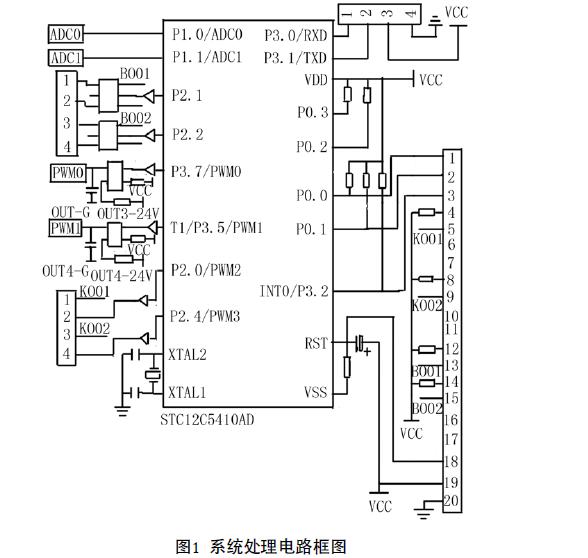 如何使用STC单片机进行智能PID模糊自整定温度调节器的设计