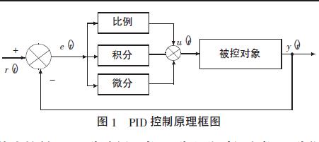 如何使用FPGA进行快速浮、定点PID控制器的研究与实现