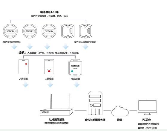 苏州寻息电子物联网硬件设备及解决方案亮相2019国际物联网博览会