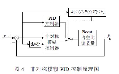 非对称模糊PID控制在光伏发电MPPT中的应用资料说明