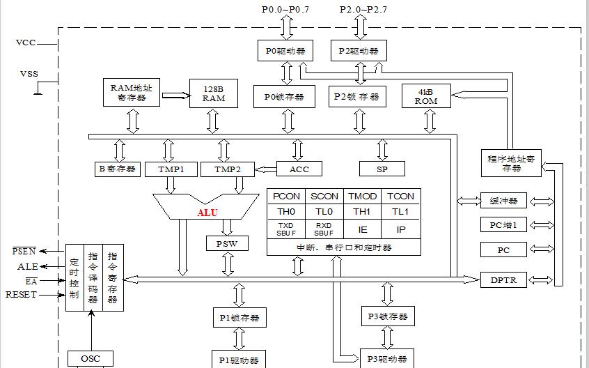 MCS-51单片机的硬件结构详细资料分析