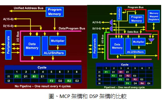 DSP数位控制理论与实务的详细资料总结