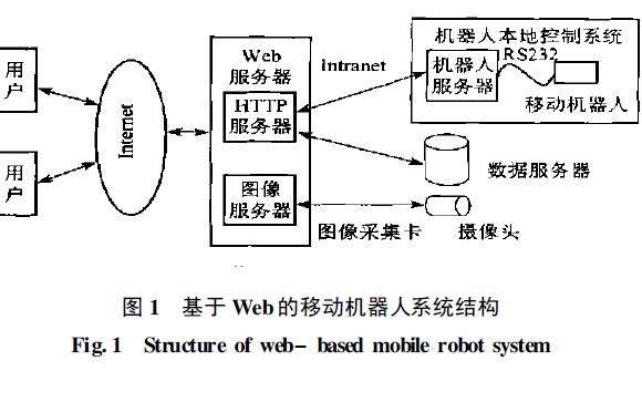 如何使用Web移動機器人控制系統研究及Java實現資料說明