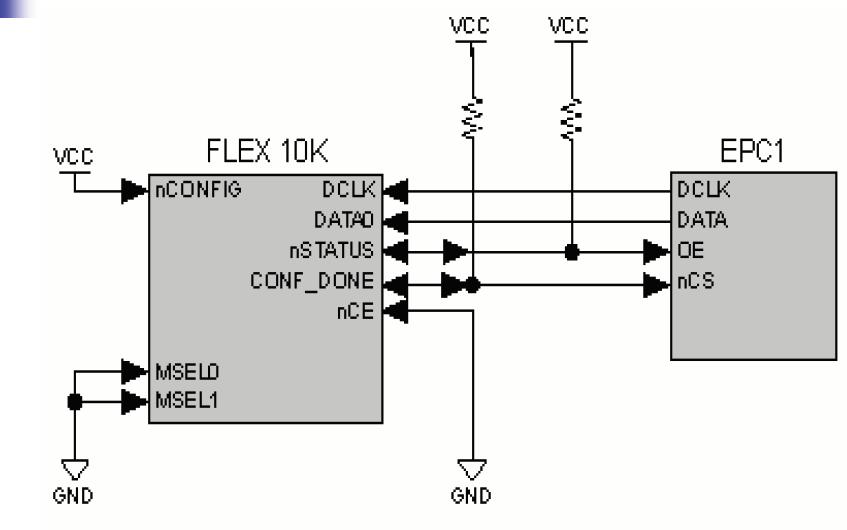FPGA教程之CPLD和FPGA的配置与下载的详细资料说明