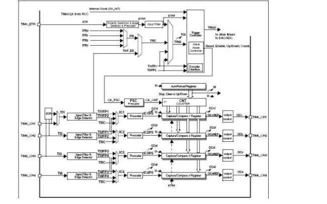 如何使用STM32F4进行定时器中断的实验程序资料说明