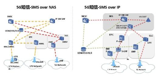 中兴通讯成功打造出了两种5G短信落地部署方案