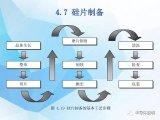 简单了解单晶硅片基本的加工过程
