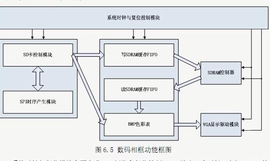 FPGA视频教程之实现DIY数码相框的实验资料说明
