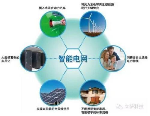 加快智能电网的发展是推动能源清洁低碳转型的重要支撑