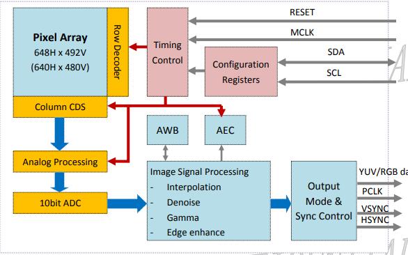 GC0309 CMOS图像传感器的数据手册免费下载