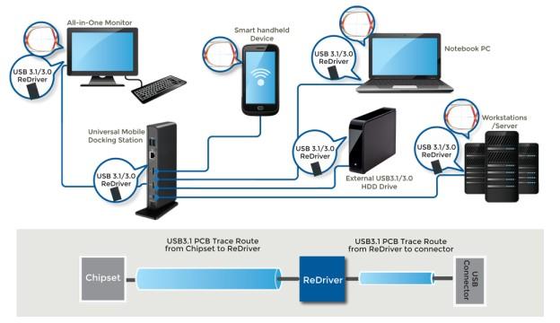 关于信号完整性 - ReDriver 信号中继器 调节器