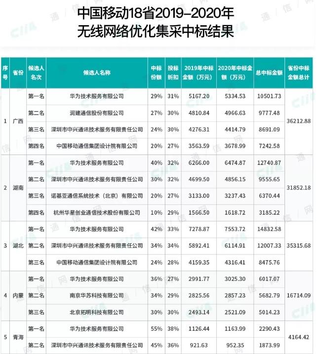 中国移动正式公布了18省无线网优集采项目中标候选人