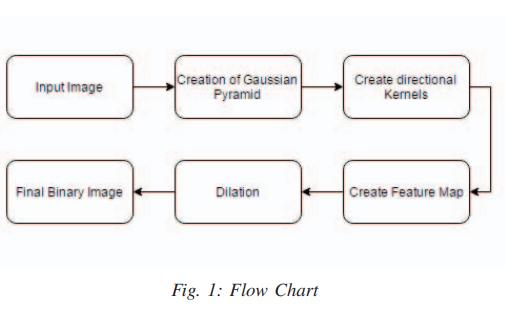 如何使用FPGA进行汽车牌照自动检测系统硬件实现