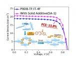 研究挥发性固体添加剂在有机太阳能电池中的应用