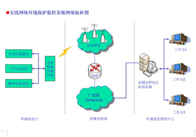 水质无线监测系统方案的详细资料说明