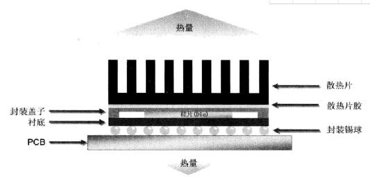 淺析FPGA芯片的散熱設計