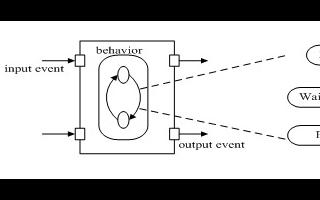 基于嵌入式实时系统的提高构件化嵌入式操作系统性能的方案设计