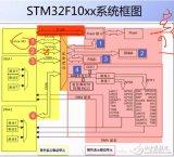 stm32体系架构详解